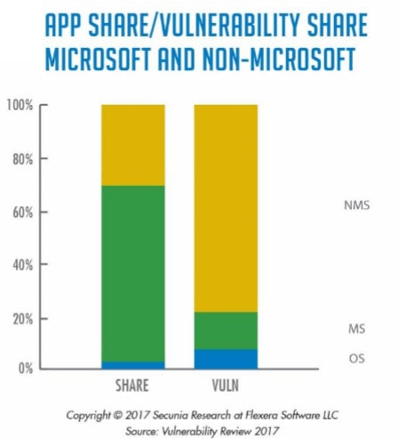 Graph titled Share of Vulnerabilities by Non-Microsoft Programs