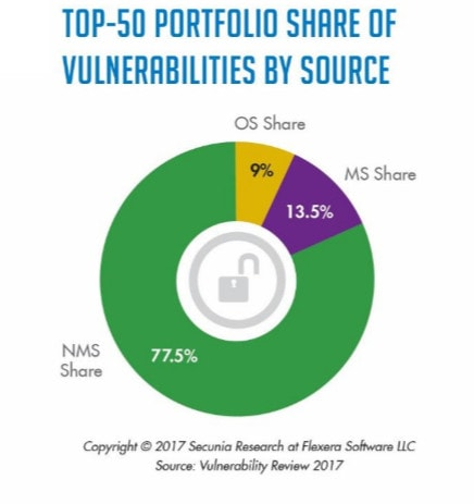 Share of vulnerabilities by source