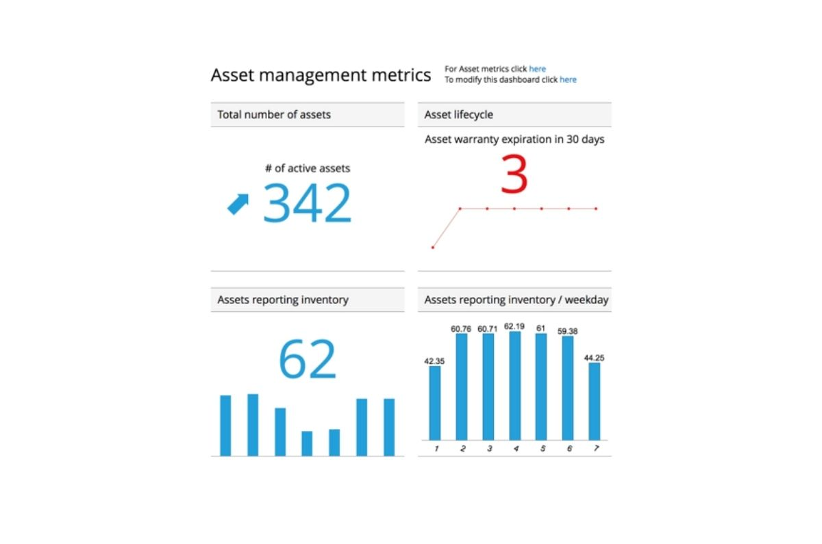Miradore Management Suite dashboard's asset management metrics