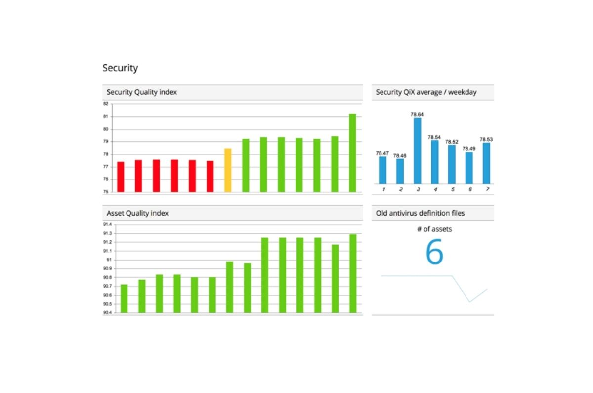 Miradore Management Suite dashboard's security widgets